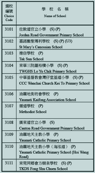 小學31校網學校名單