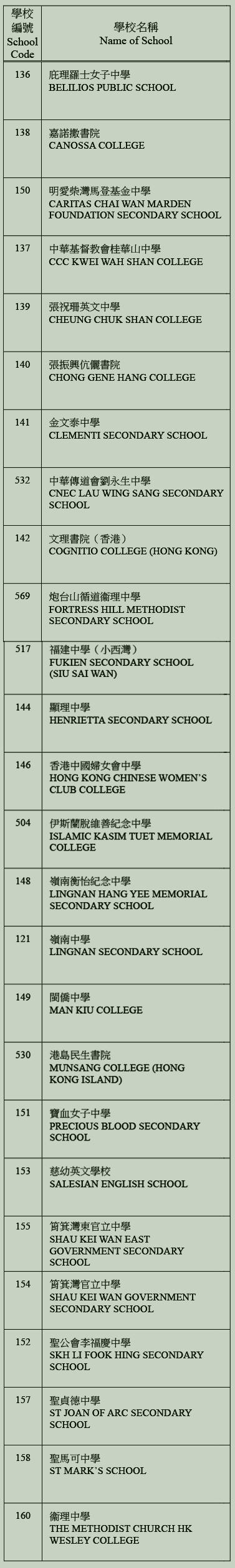 中學校網-東區學校名單