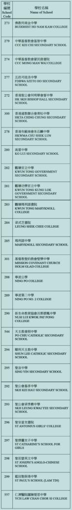 中學校網-觀塘區學校名單