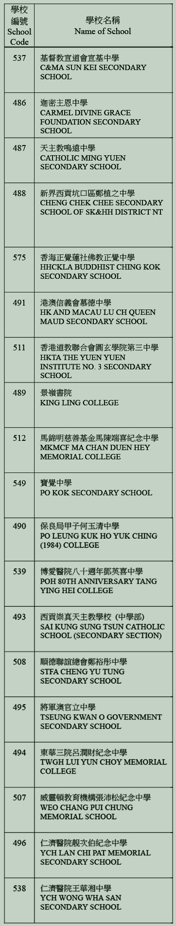 中學校網-西貢區學校名單