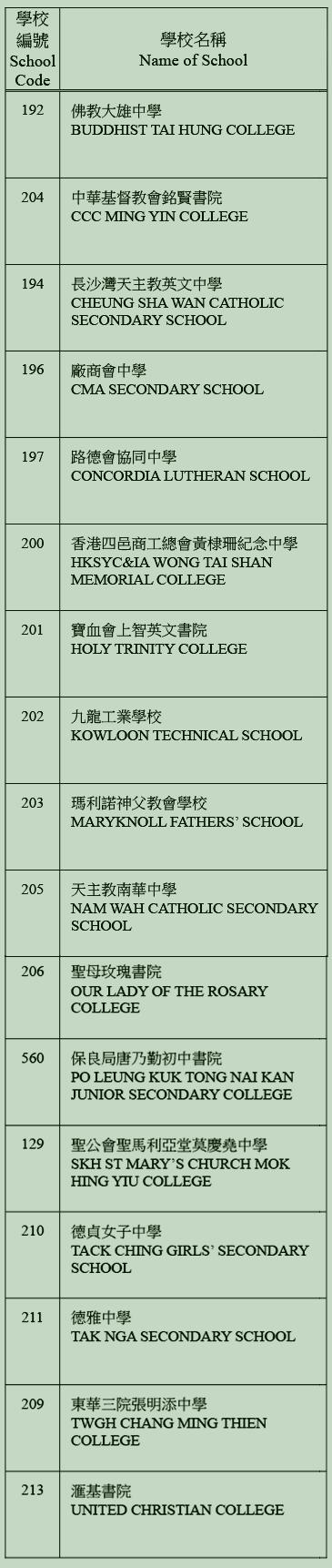 中學校網-深水埗區學校名單