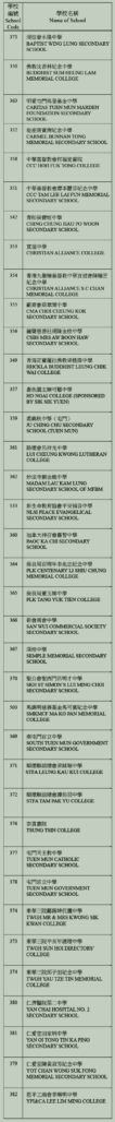 中學校網-屯門區學校名單