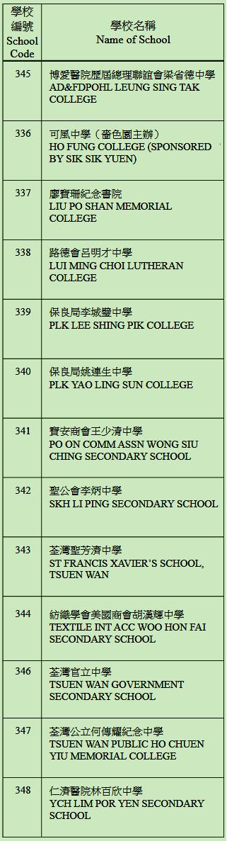 中學校網-荃灣區學校名單
